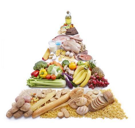 Pyramida jídla